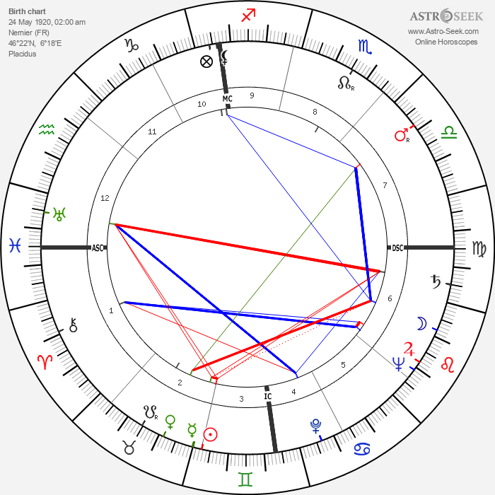 Robert Lynen - Astrology Natal Birth Chart