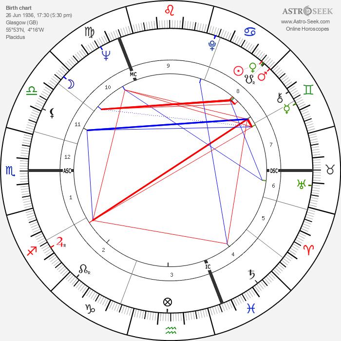 Robert MacLennan - Astrology Natal Birth Chart