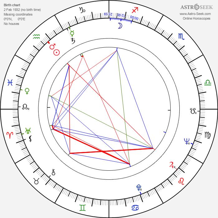 Robert Mandan - Astrology Natal Birth Chart