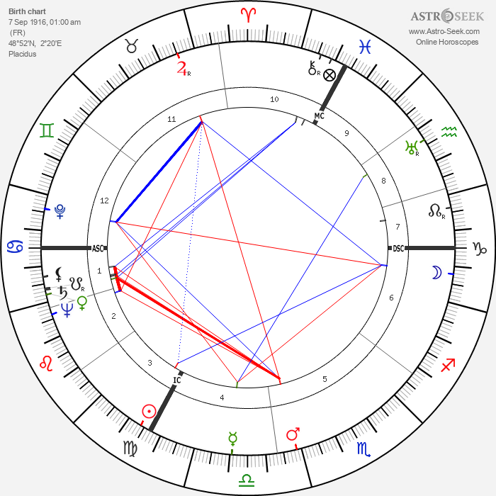 Robert Manuel - Astrology Natal Birth Chart