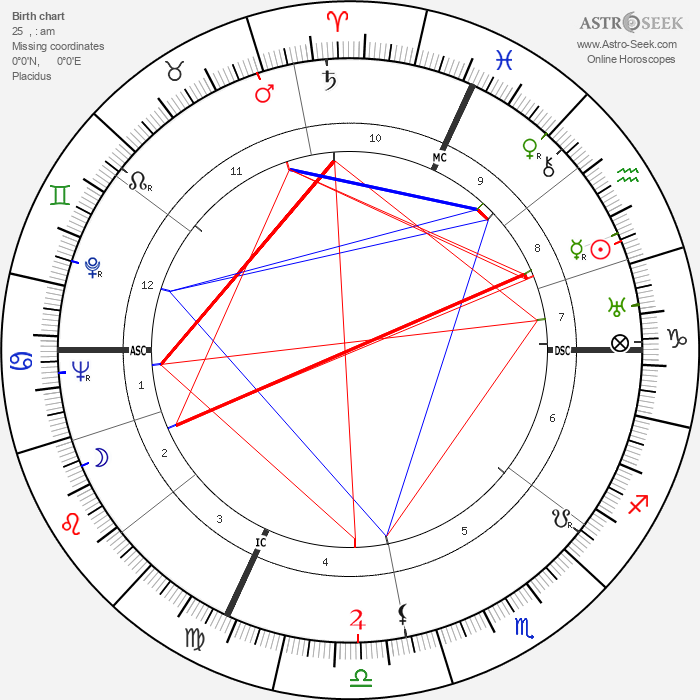 Robert Margerit - Astrology Natal Birth Chart