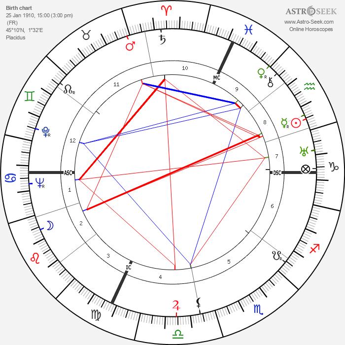 Robert Margerit - Astrology Natal Birth Chart