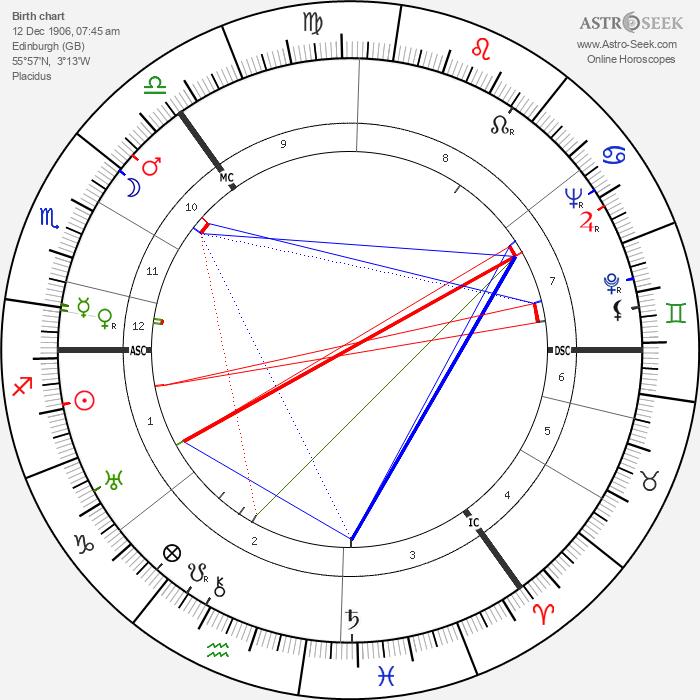 Robert Matthew - Astrology Natal Birth Chart