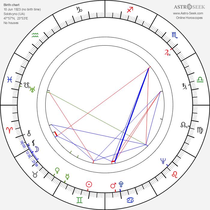 Robert Maxwell - Astrology Natal Birth Chart