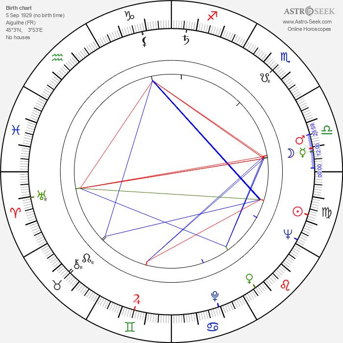 Robert Mazoyer - Astrology Natal Birth Chart
