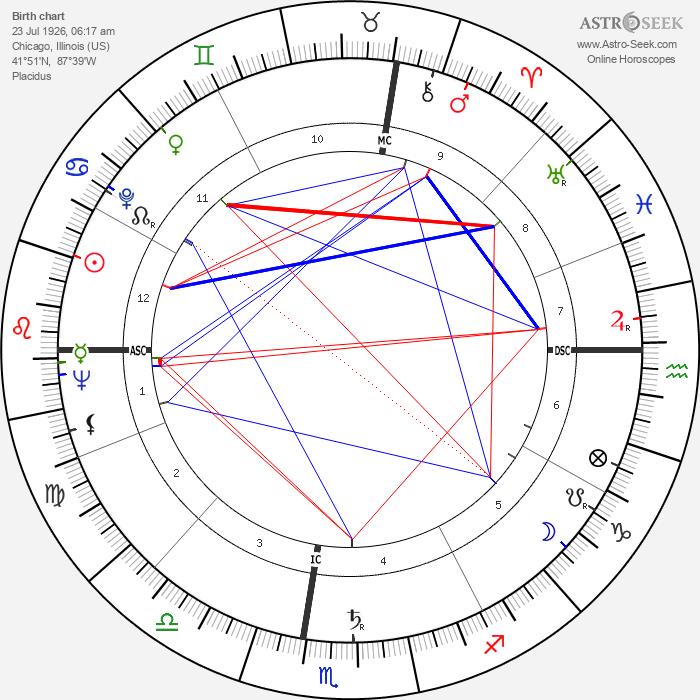 Robert McCormick Adams - Astrology Natal Birth Chart