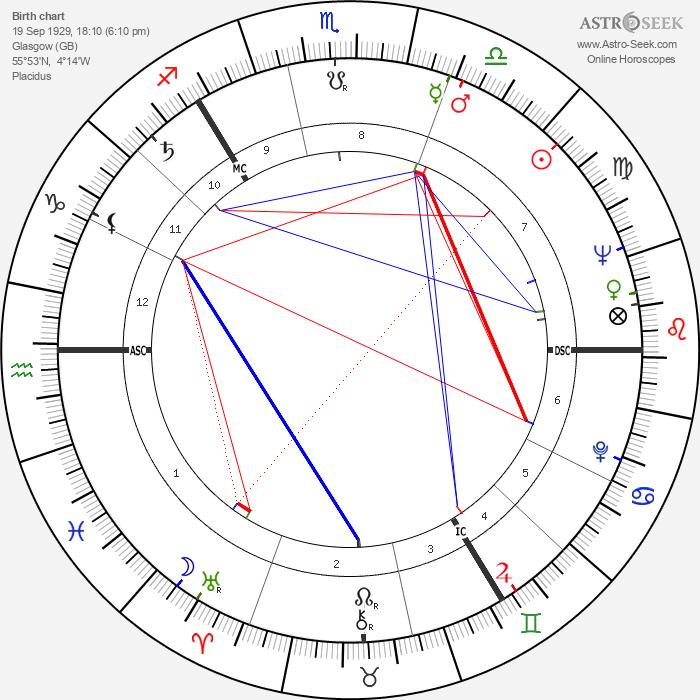 Robert McCrindle - Astrology Natal Birth Chart