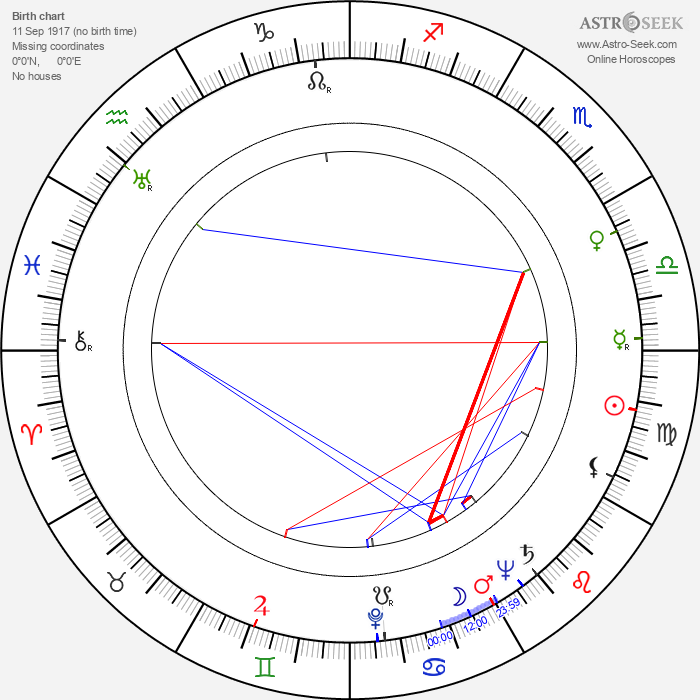 Robert McKenzie - Astrology Natal Birth Chart