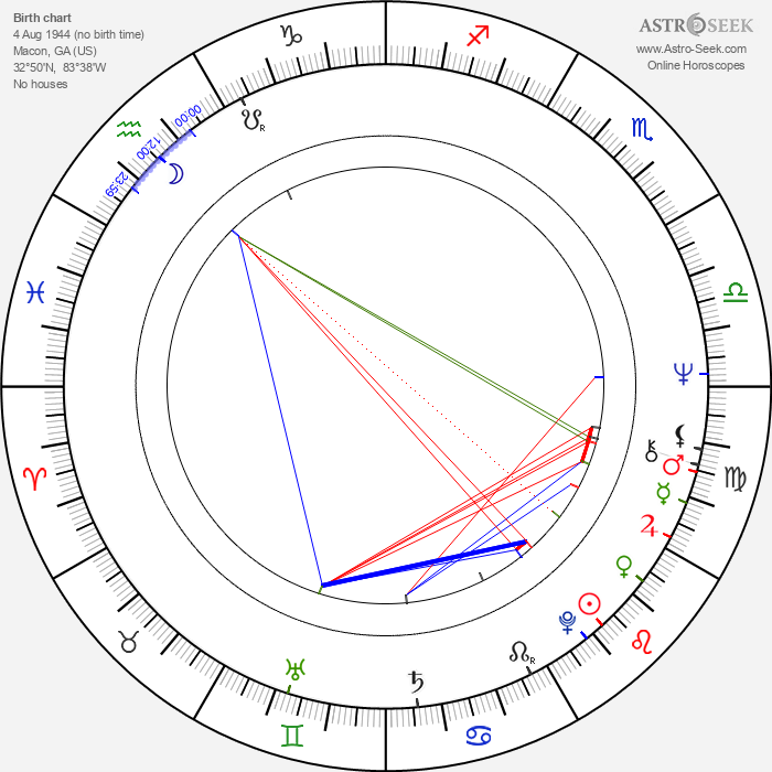 Robert McLane - Astrology Natal Birth Chart