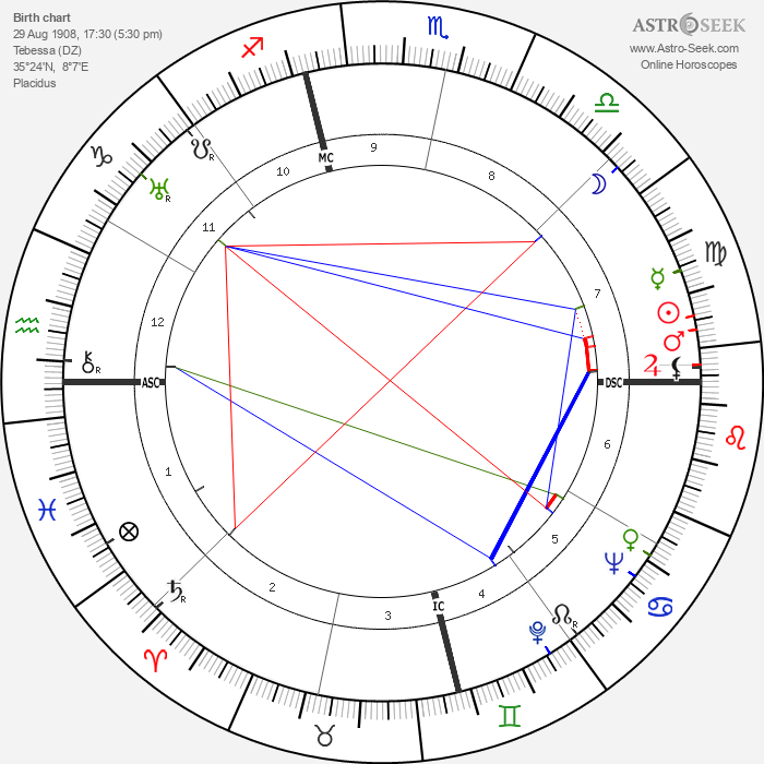 Robert Merle - Astrology Natal Birth Chart