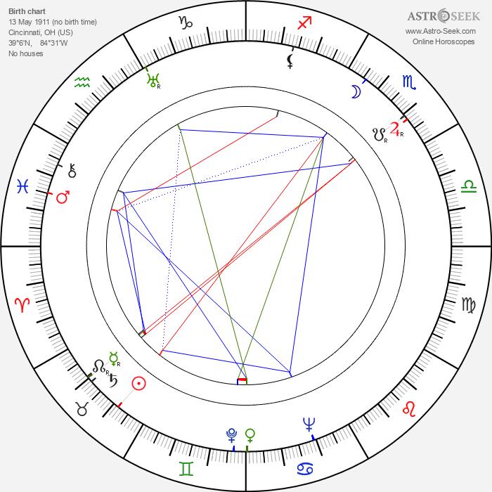 Robert Middleton - Astrology Natal Birth Chart
