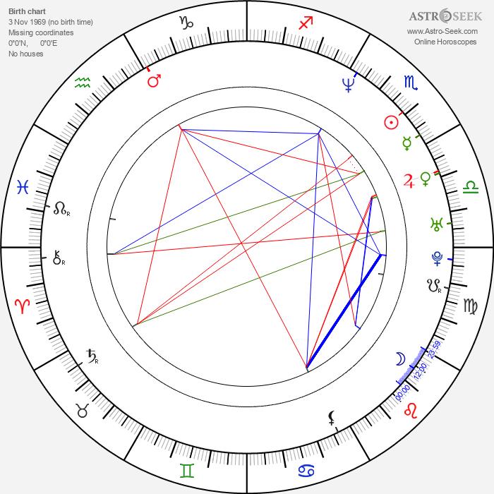 Robert Miles - Astrology Natal Birth Chart