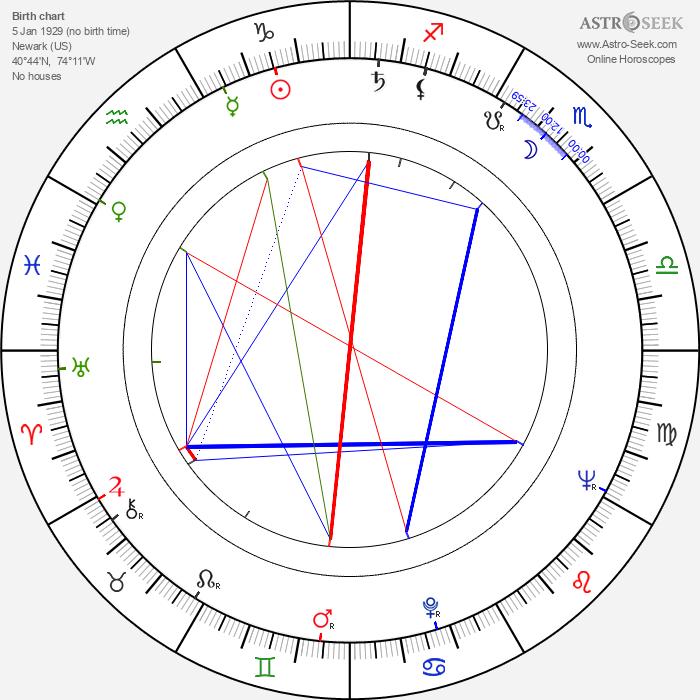 Robert Miller Driscoll - Astrology Natal Birth Chart