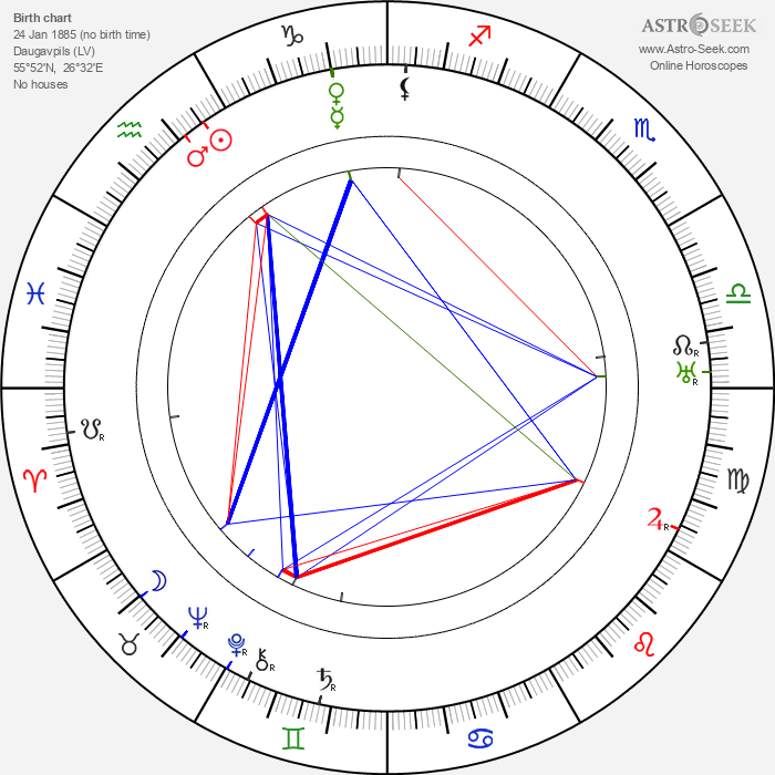 Robert Milton - Astrology Natal Birth Chart