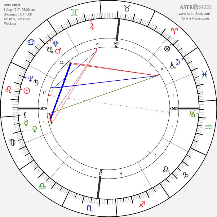 Robert Mitchum - Astrology Natal Birth Chart