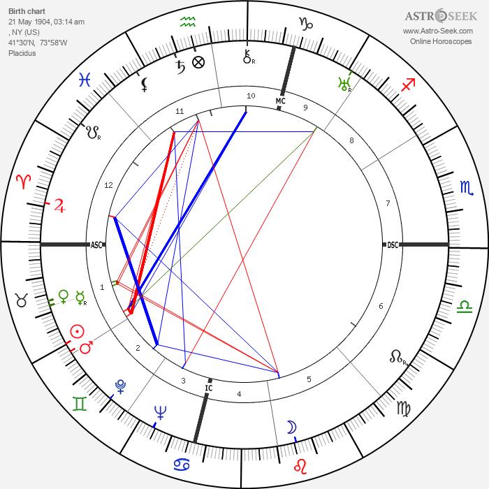 Robert Montgomery - Astrology Natal Birth Chart