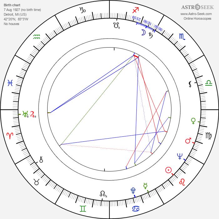 Robert Moore - Astrology Natal Birth Chart