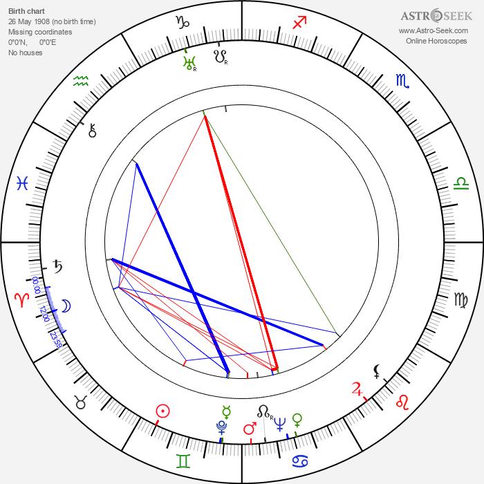 Robert Morley - Astrology Natal Birth Chart