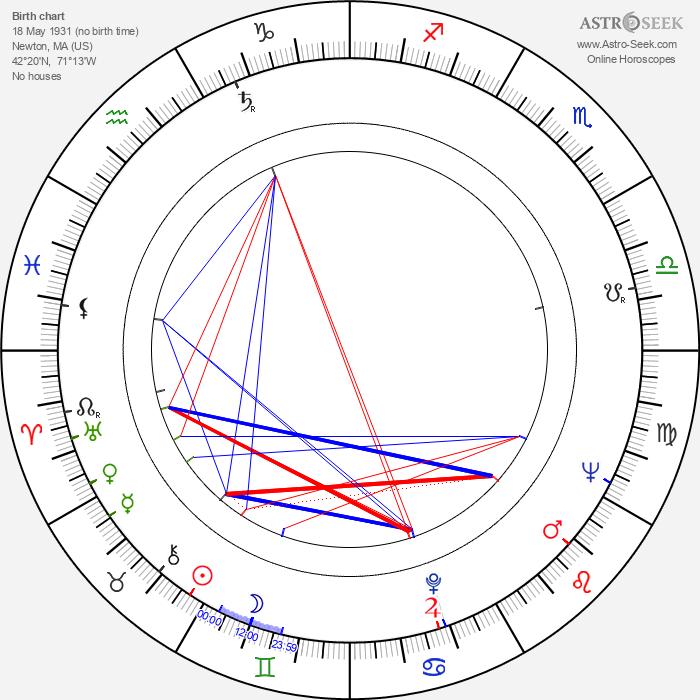 Robert Morse - Astrology Natal Birth Chart