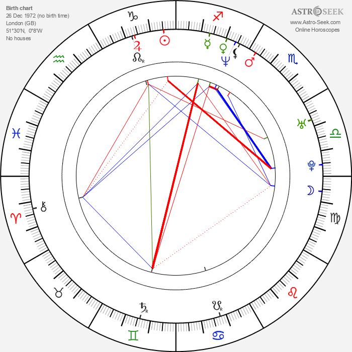 Robert Muchamore - Astrology Natal Birth Chart