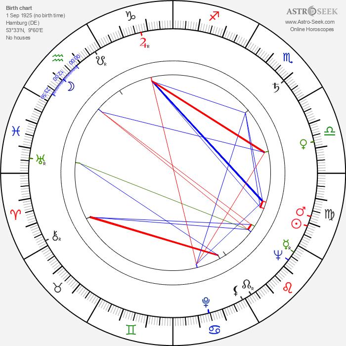 Robert Muller - Astrology Natal Birth Chart