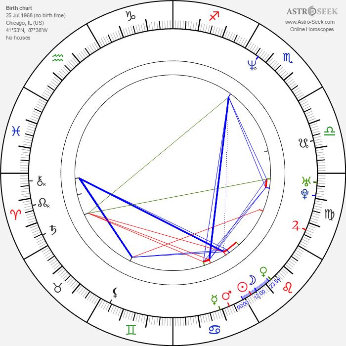 Robert Munic - Astrology Natal Birth Chart