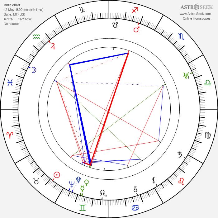 Robert N. Lee - Astrology Natal Birth Chart