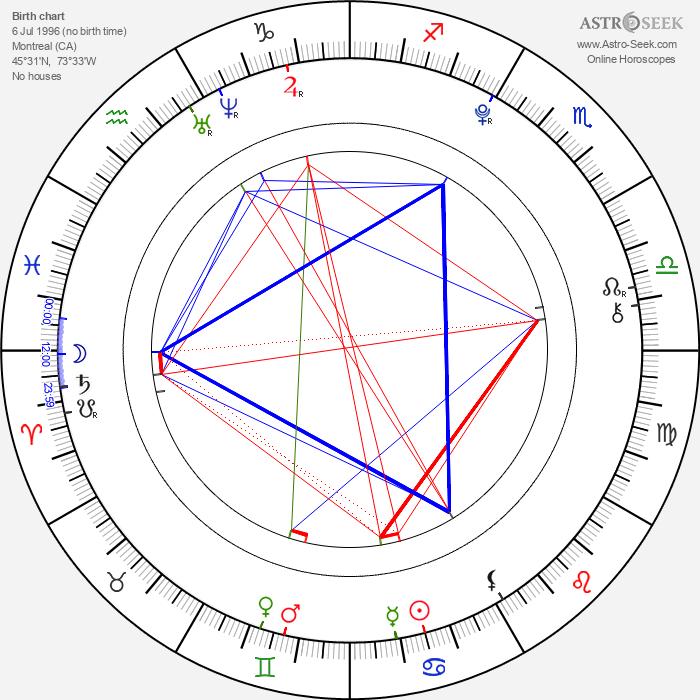 Robert Naylor - Astrology Natal Birth Chart