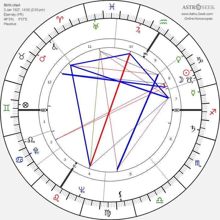 Robert Netter - Astrology Natal Birth Chart
