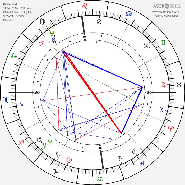 Robert New - Astrology Natal Birth Chart