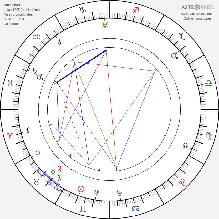 Robert Newton - Astrology Natal Birth Chart