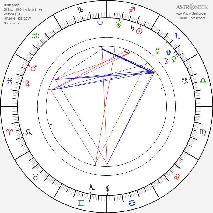 Robert Obara - Astrology Natal Birth Chart