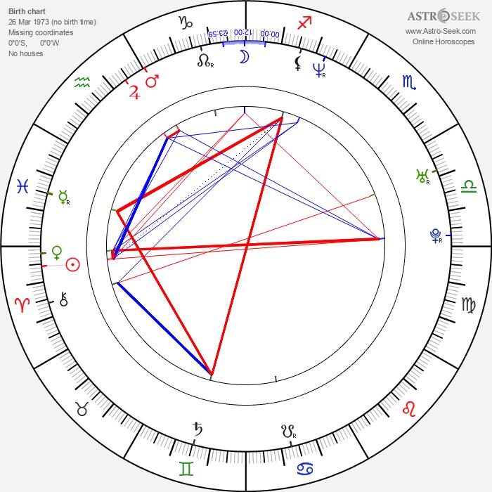 Robert Orsáček - Astrology Natal Birth Chart