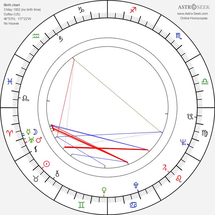 Robert Osborne - Astrology Natal Birth Chart