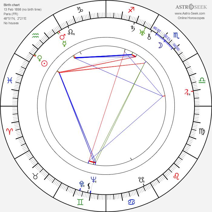 Robert Ozanne - Astrology Natal Birth Chart