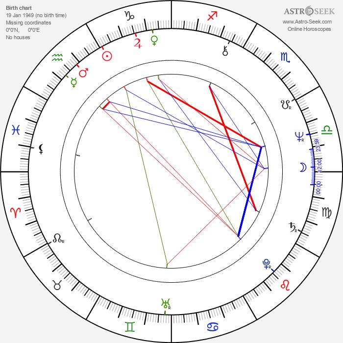 Robert Palmer - Astrology Natal Birth Chart