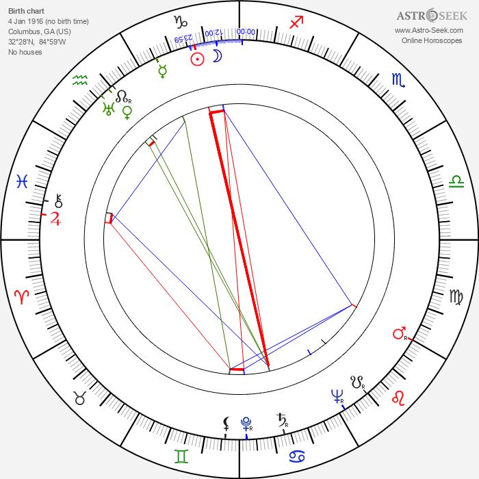 Robert Parrish - Astrology Natal Birth Chart