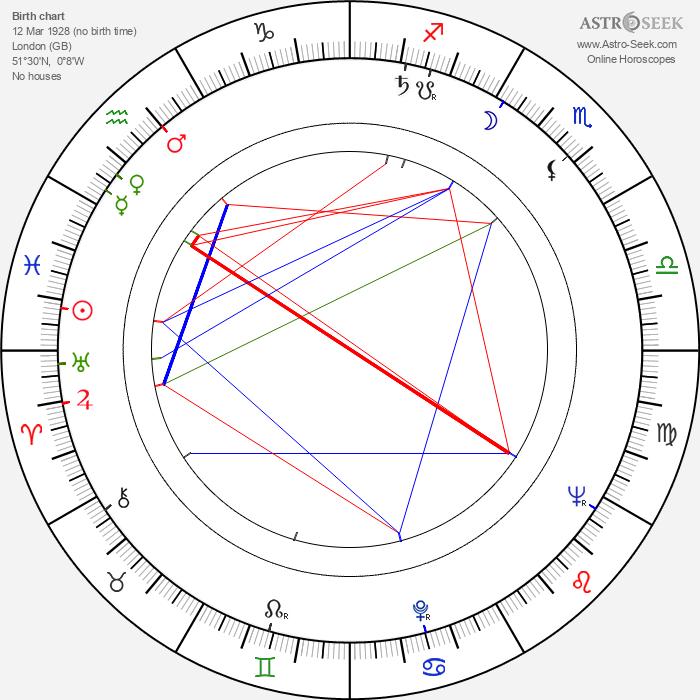 Robert Paynter - Astrology Natal Birth Chart