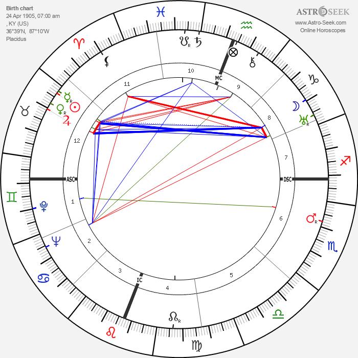 Robert Penn Warren - Astrology Natal Birth Chart