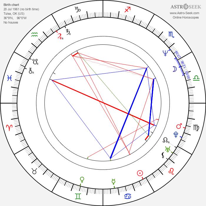 Robert Peters - Astrology Natal Birth Chart