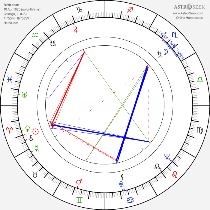 Robert Phillips - Astrology Natal Birth Chart