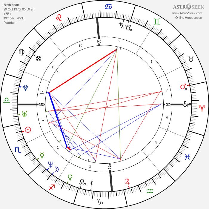 Robert Pirès - Astrology Natal Birth Chart