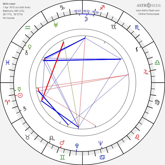 Robert Pirosh - Astrology Natal Birth Chart