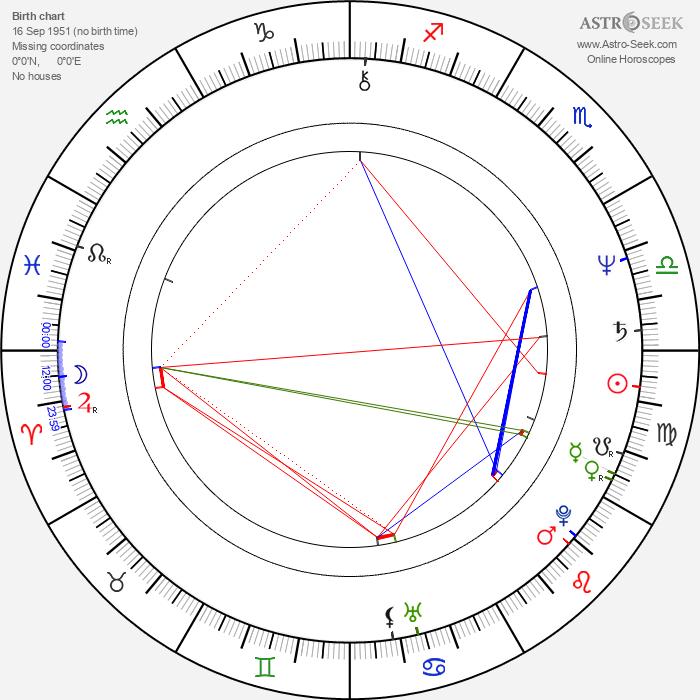 Robert Pollock - Astrology Natal Birth Chart