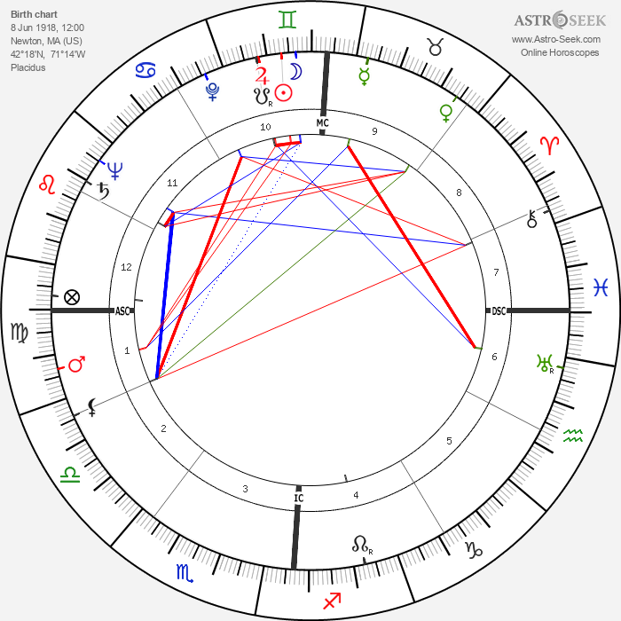 Robert Preston - Astrology Natal Birth Chart
