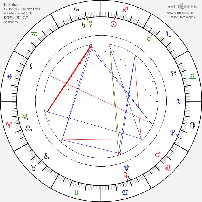 Robert Prosky - Astrology Natal Birth Chart