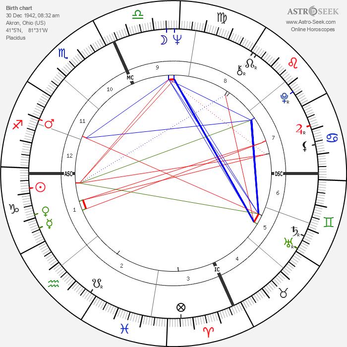 Robert Quine - Astrology Natal Birth Chart