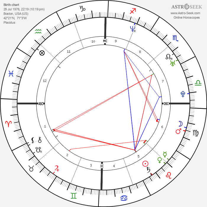 Robert R. Seltzer - Astrology Natal Birth Chart