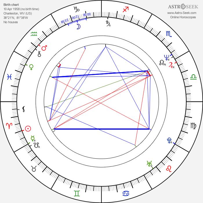 Robert R. Shafer - Astrology Natal Birth Chart