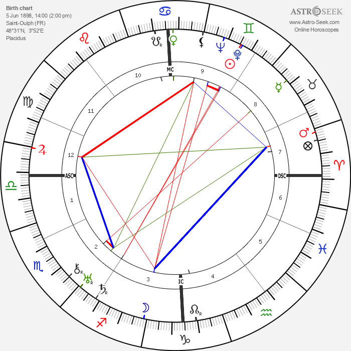 Robert R. Tocquet - Astrology Natal Birth Chart